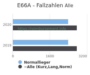 Anzahl aller Patienten und Normallieger mit der DRG E66A
