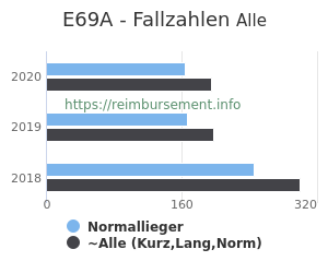 Anzahl aller Patienten und Normallieger mit der DRG E69A