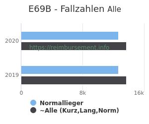 Anzahl aller Patienten und Normallieger mit der DRG E69B
