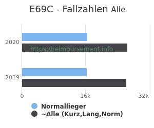 Anzahl aller Patienten und Normallieger mit der DRG E69C