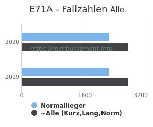 Anzahl aller Patienten und Normallieger mit der DRG E71A