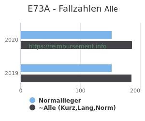 Anzahl aller Patienten und Normallieger mit der DRG E73A