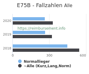 Anzahl aller Patienten und Normallieger mit der DRG E75B