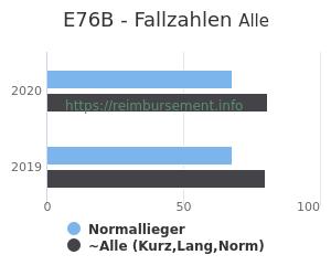 Anzahl aller Patienten und Normallieger mit der DRG E76B