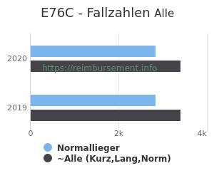 Anzahl aller Patienten und Normallieger mit der DRG E76C