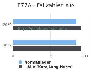 Anzahl aller Patienten und Normallieger mit der DRG E77A