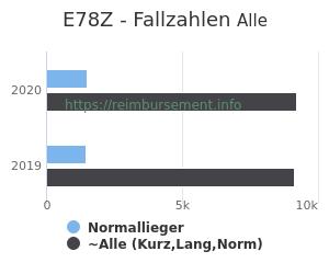 Anzahl aller Patienten und Normallieger mit der DRG E78Z