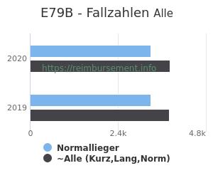 Anzahl aller Patienten und Normallieger mit der DRG E79B