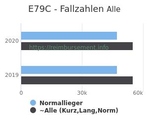 Anzahl aller Patienten und Normallieger mit der DRG E79C