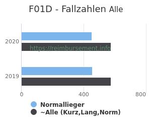 Anzahl aller Patienten und Normallieger mit der DRG F01D