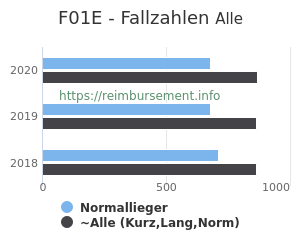 Anzahl aller Patienten und Normallieger mit der DRG F01E