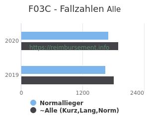 Anzahl aller Patienten und Normallieger mit der DRG F03C