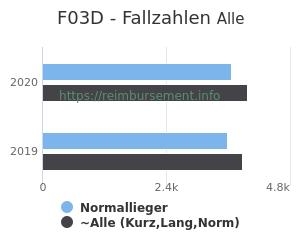 Anzahl aller Patienten und Normallieger mit der DRG F03D