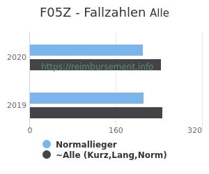 Anzahl aller Patienten und Normallieger mit der DRG F05Z