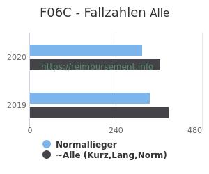 Anzahl aller Patienten und Normallieger mit der DRG F06C