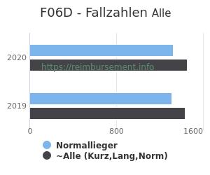 Anzahl aller Patienten und Normallieger mit der DRG F06D