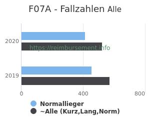 Anzahl aller Patienten und Normallieger mit der DRG F07A