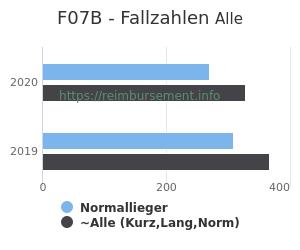 Anzahl aller Patienten und Normallieger mit der DRG F07B