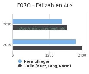 Anzahl aller Patienten und Normallieger mit der DRG F07C