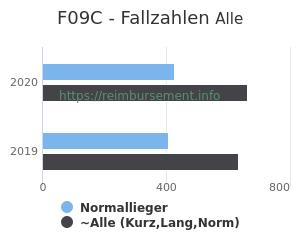 Anzahl aller Patienten und Normallieger mit der DRG F09C