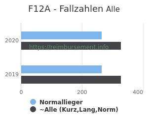 Anzahl aller Patienten und Normallieger mit der DRG F12A