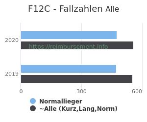 Anzahl aller Patienten und Normallieger mit der DRG F12C