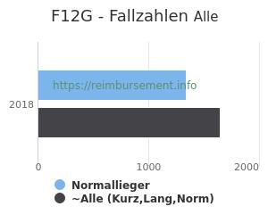 Anzahl aller Patienten und Normallieger mit der DRG F12G