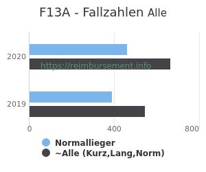 Anzahl aller Patienten und Normallieger mit der DRG F13A
