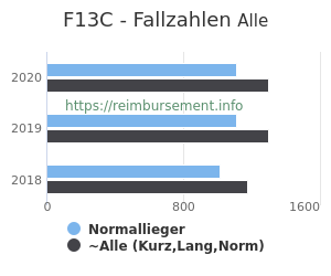 Anzahl aller Patienten und Normallieger mit der DRG F13C