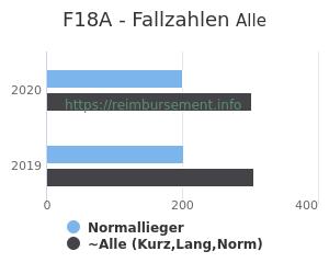 Anzahl aller Patienten und Normallieger mit der DRG F18A