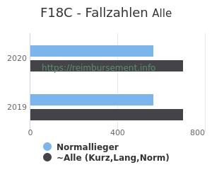 Anzahl aller Patienten und Normallieger mit der DRG F18C