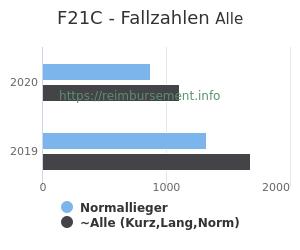 Anzahl aller Patienten und Normallieger mit der DRG F21C