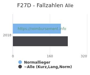 Anzahl aller Patienten und Normallieger mit der DRG F27D
