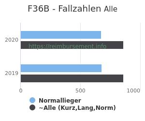 Anzahl aller Patienten und Normallieger mit der DRG F36B