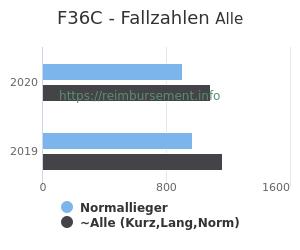 Anzahl aller Patienten und Normallieger mit der DRG F36C
