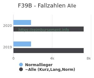 Anzahl aller Patienten und Normallieger mit der DRG F39B