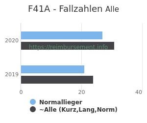 Anzahl aller Patienten und Normallieger mit der DRG F41A