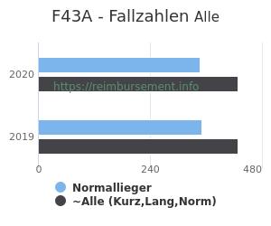 Anzahl aller Patienten und Normallieger mit der DRG F43A