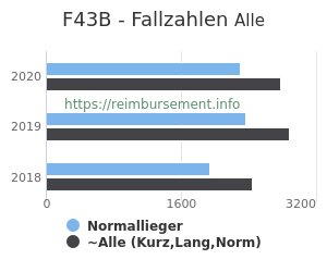 Anzahl aller Patienten und Normallieger mit der DRG F43B