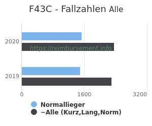 Anzahl aller Patienten und Normallieger mit der DRG F43C