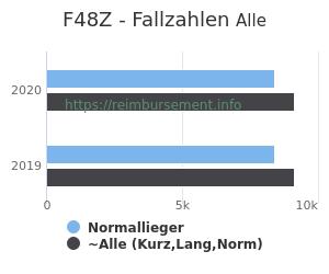 Anzahl aller Patienten und Normallieger mit der DRG F48Z