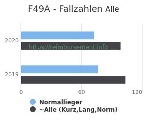 Anzahl aller Patienten und Normallieger mit der DRG F49A