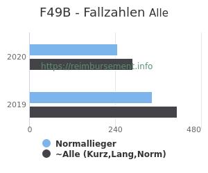 Anzahl aller Patienten und Normallieger mit der DRG F49B