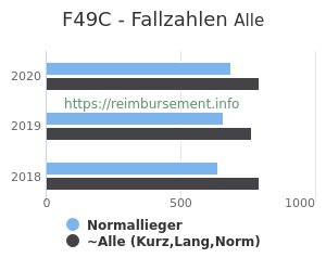 Anzahl aller Patienten und Normallieger mit der DRG F49C