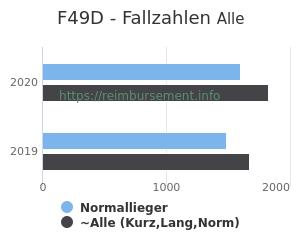 Anzahl aller Patienten und Normallieger mit der DRG F49D