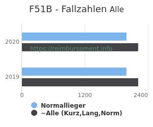 Anzahl aller Patienten und Normallieger mit der DRG F51B