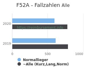 Anzahl aller Patienten und Normallieger mit der DRG F52A