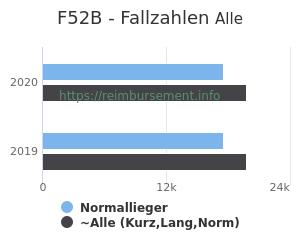 Anzahl aller Patienten und Normallieger mit der DRG F52B