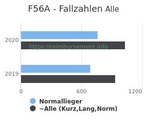 Anzahl aller Patienten und Normallieger mit der DRG F56A