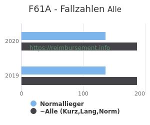 Anzahl aller Patienten und Normallieger mit der DRG F61A